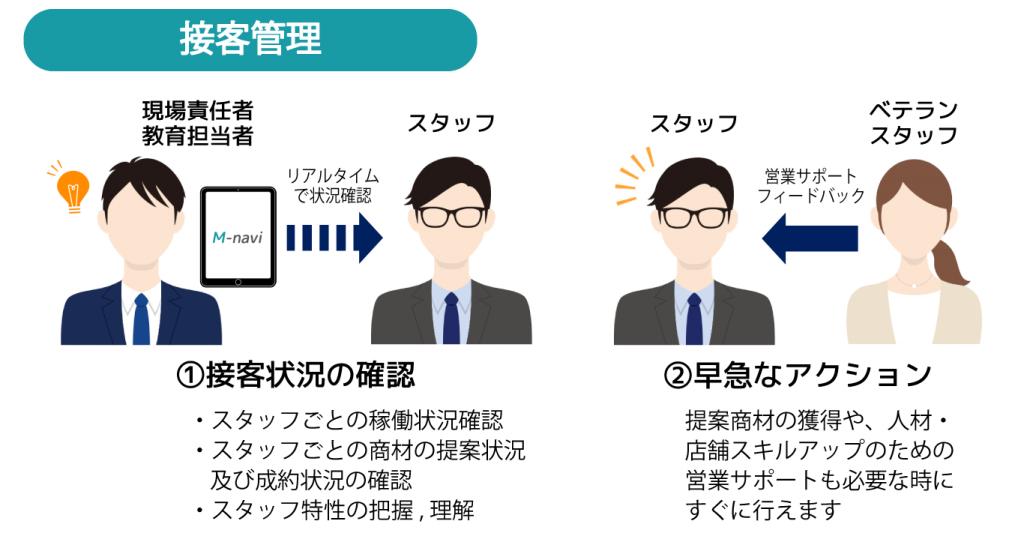 M-navi機能紹介 接客管理