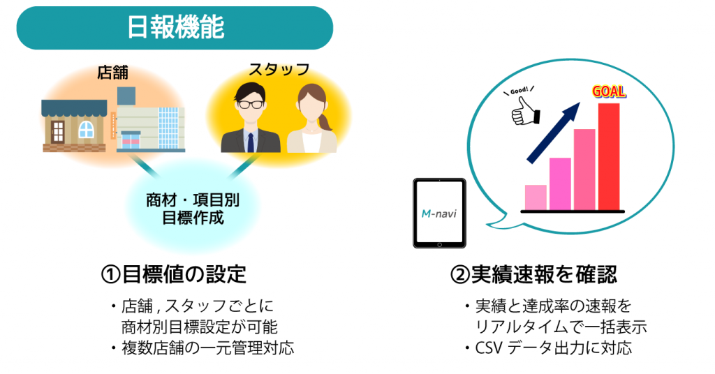 M-navi機能紹介 日報機能