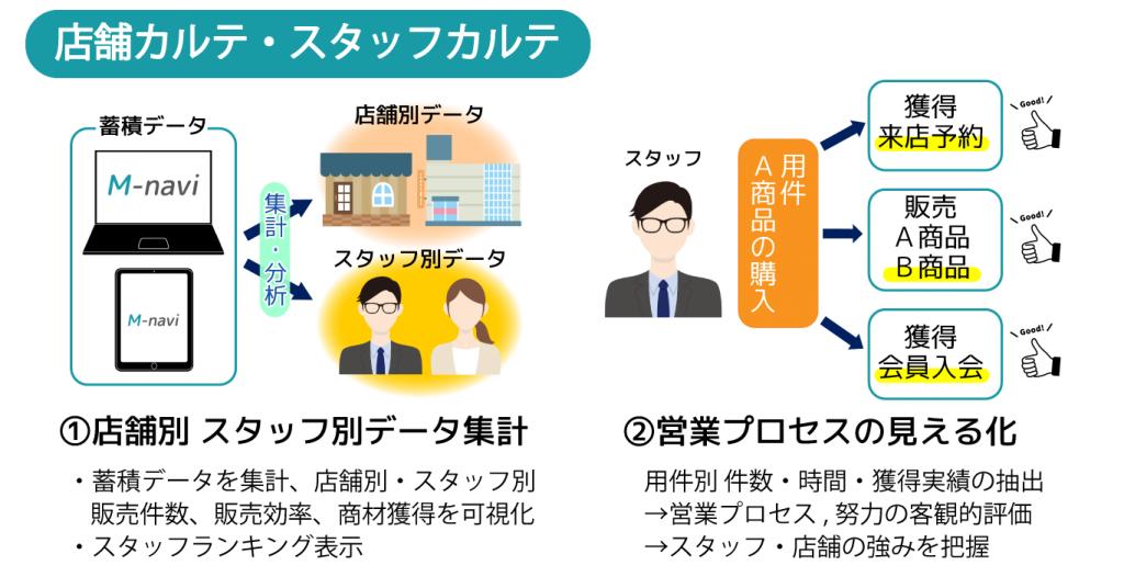 M-navi機能紹介 店舗カルテ・スタッフカルテ